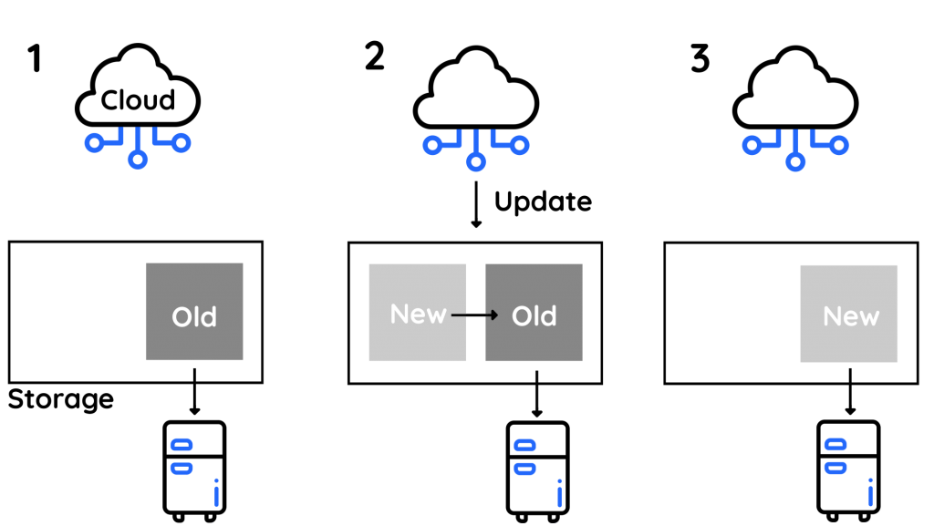OTA-Update Mechanismus